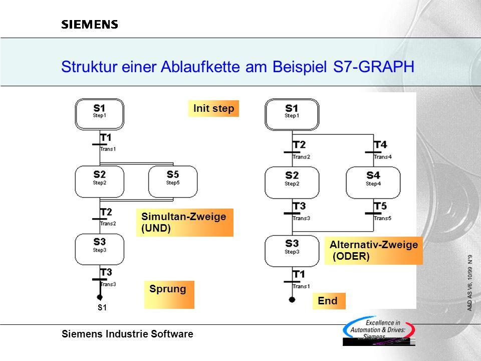 Struktur einer Ablaufkette am Beispiel S7-GRAPH