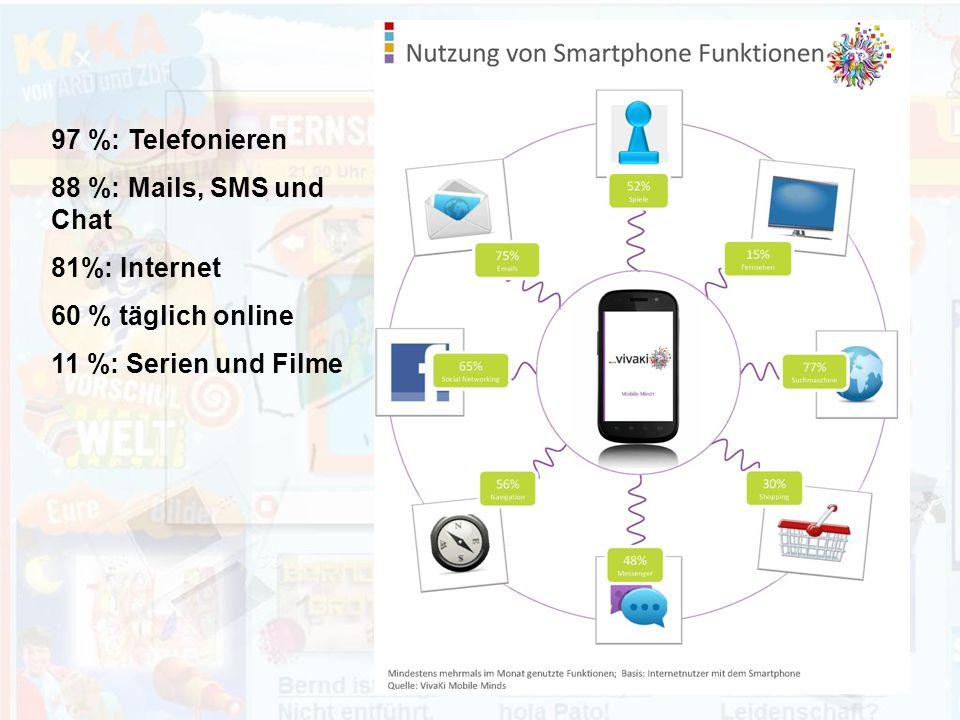 97 %: Telefonieren 88 %: Mails, SMS und Chat. 81%: Internet.