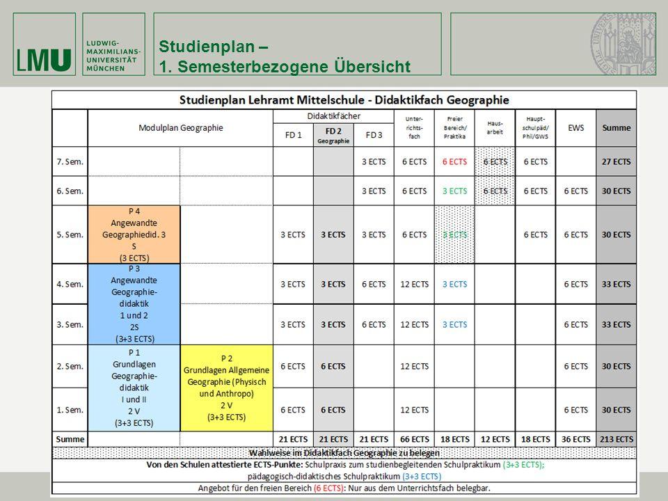 Studienplan – 1. Semesterbezogene Übersicht
