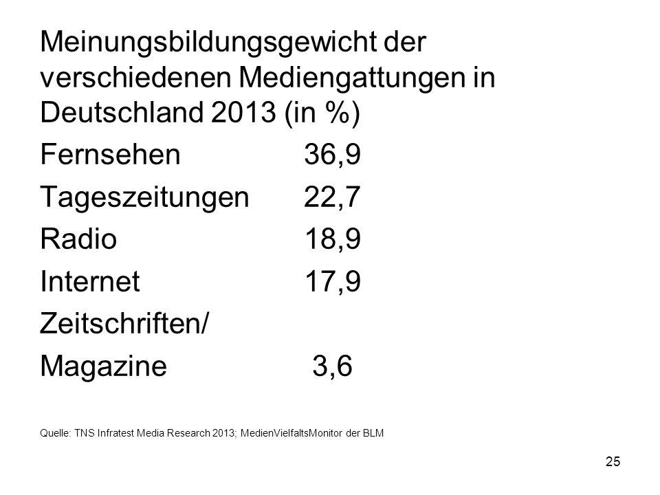 Meinungsbildungsgewicht der verschiedenen Mediengattungen in Deutschland 2013 (in %)