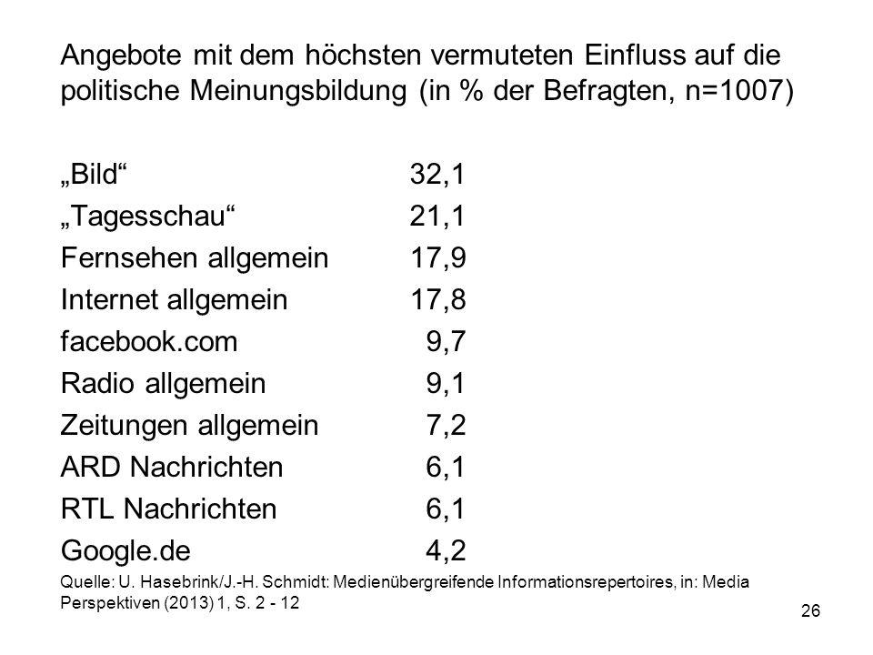 Angebote mit dem höchsten vermuteten Einfluss auf die politische Meinungsbildung (in % der Befragten, n=1007)
