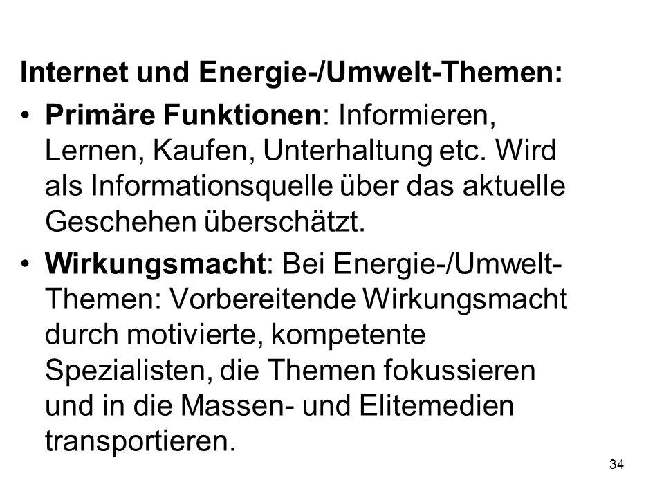 Internet und Energie-/Umwelt-Themen: