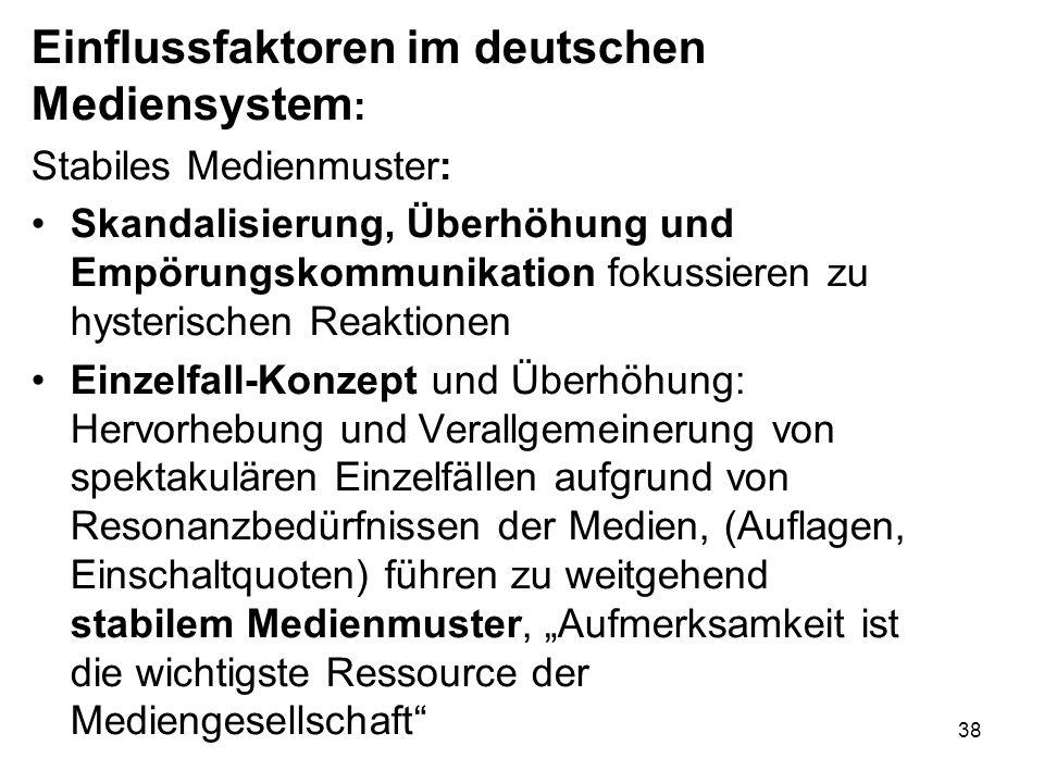 Einflussfaktoren im deutschen Mediensystem: