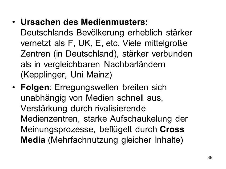 Ursachen des Medienmusters: Deutschlands Bevölkerung erheblich stärker vernetzt als F, UK, E, etc. Viele mittelgroße Zentren (in Deutschland), stärker verbunden als in vergleichbaren Nachbarländern (Kepplinger, Uni Mainz)