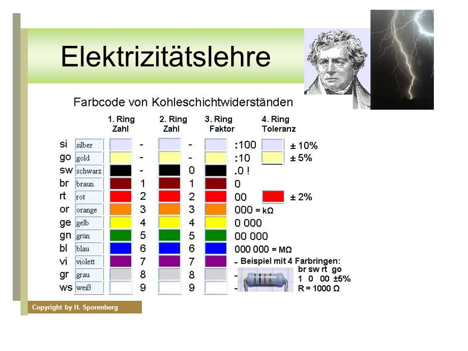 Elektrizitätslehre Internationaler Farbcode für Vierfachberingung