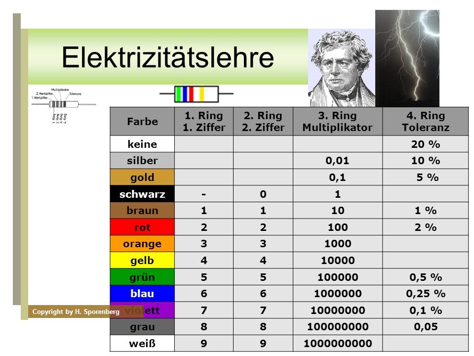 Elektrizitätslehre Farbe 1. Ring 1. Ziffer 2. Ring 2. Ziffer