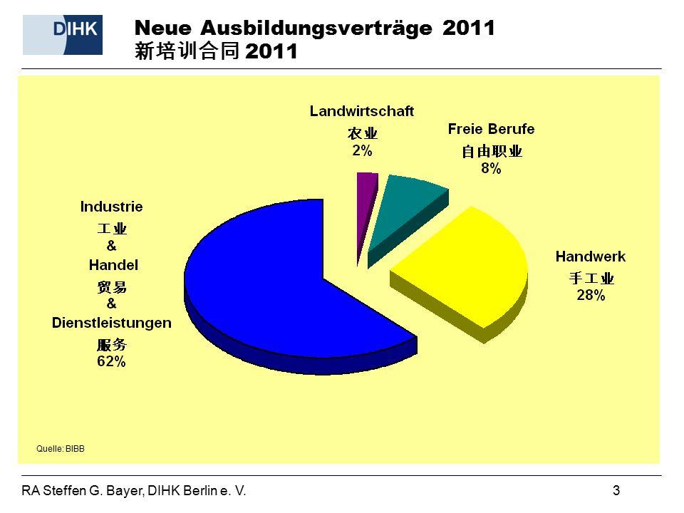 Neue Ausbildungsverträge 2011 新培训合同 2011