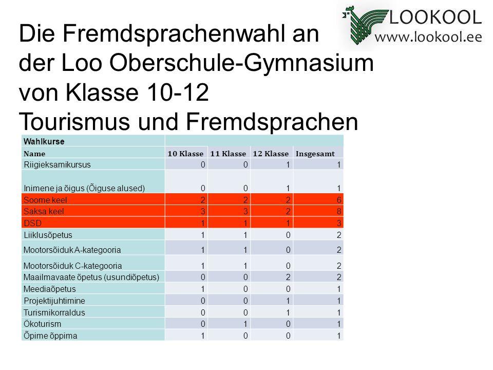 Die Fremdsprachenwahl an der Loo Oberschule-Gymnasium von Klasse 10-12