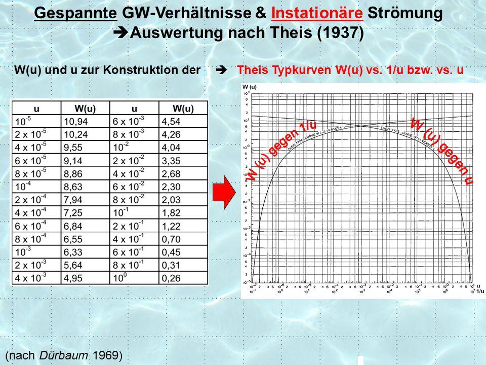 Gespannte GW-Verhältnisse & Instationäre Strömung Auswertung nach Theis (1937)