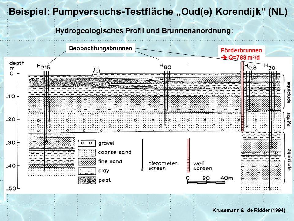 "Beispiel: Pumpversuchs-Testfläche ""Oud(e) Korendijk (NL)"