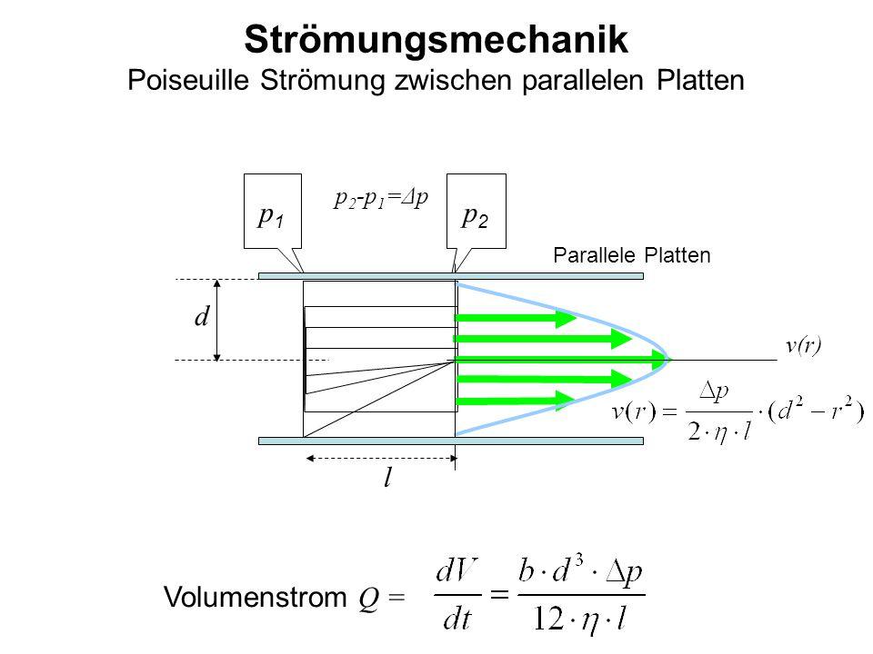 Strömungsmechanik Poiseuille Strömung zwischen parallelen Platten