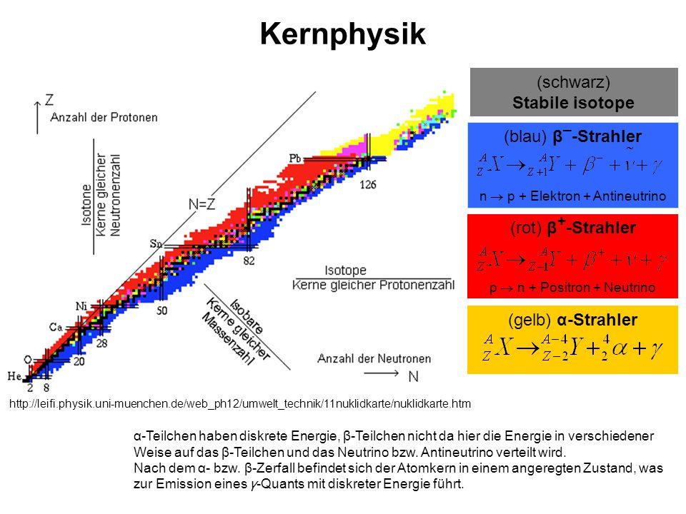 Kernphysik (schwarz) Stabile isotope (blau) β_-Strahler