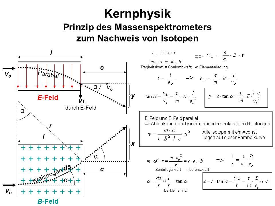 Prinzip des Massenspektrometers zum Nachweis von Isotopen