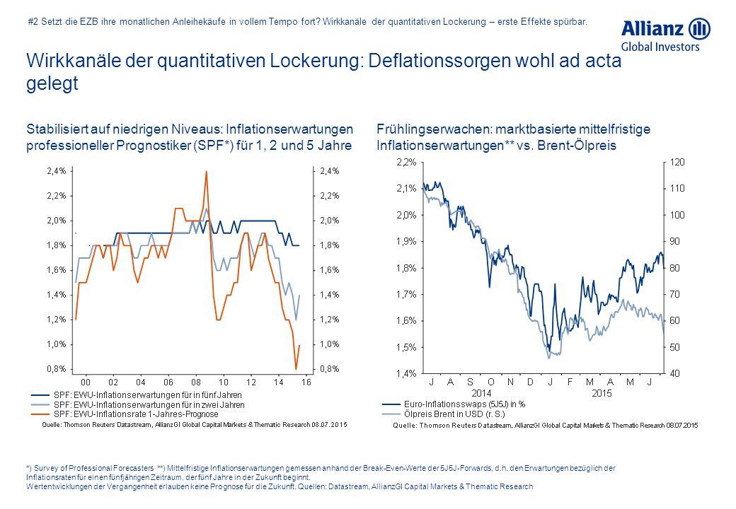 #2 Setzt die EZB ihre monatlichen Anleihekäufe in vollem Tempo fort