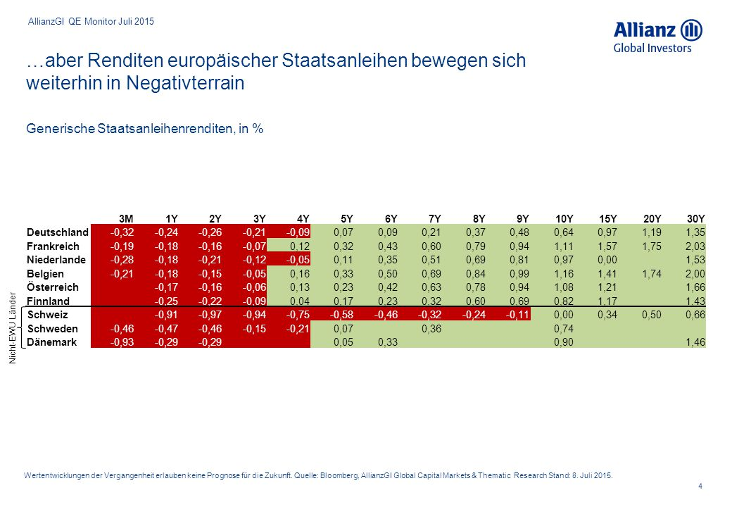 AllianzGI QE Monitor Juli 2015