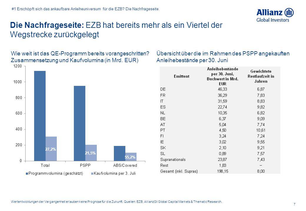 #1 Erschöpft sich das ankaufbare Anleiheuniversum für die EZB