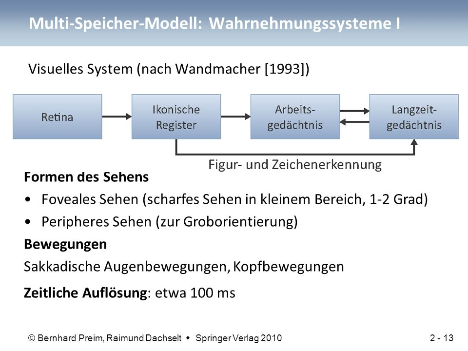 Multi-Speicher-Modell: Wahrnehmungssysteme I