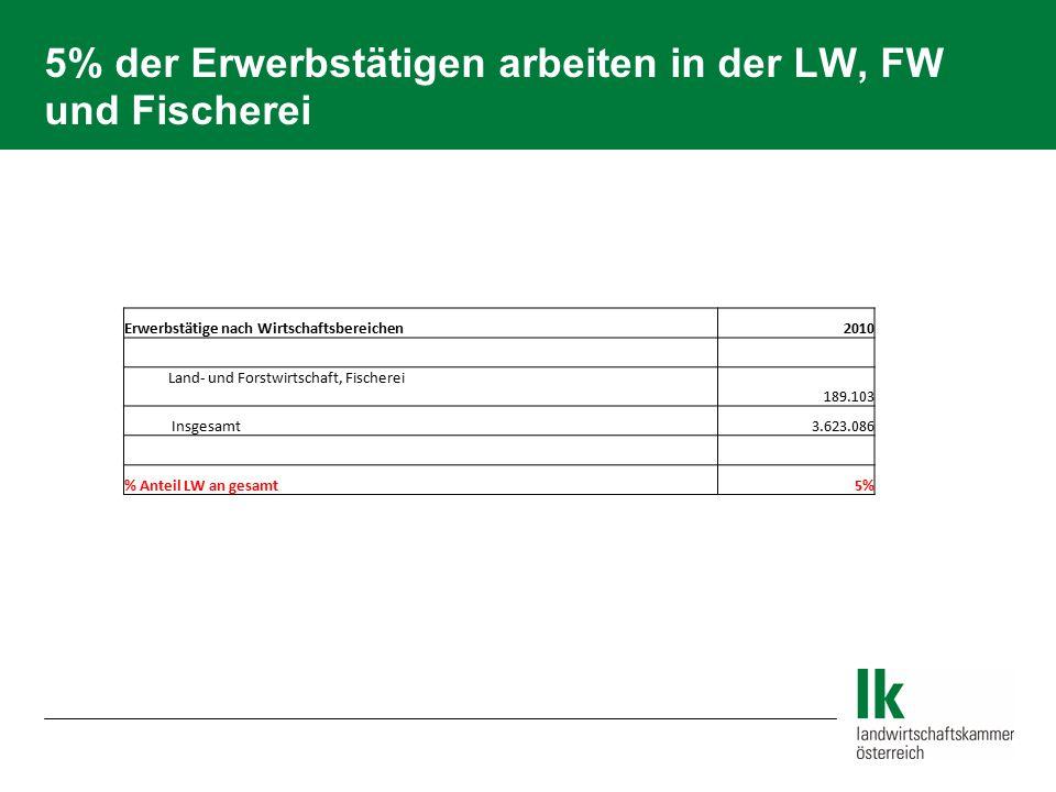 5% der Erwerbstätigen arbeiten in der LW, FW und Fischerei