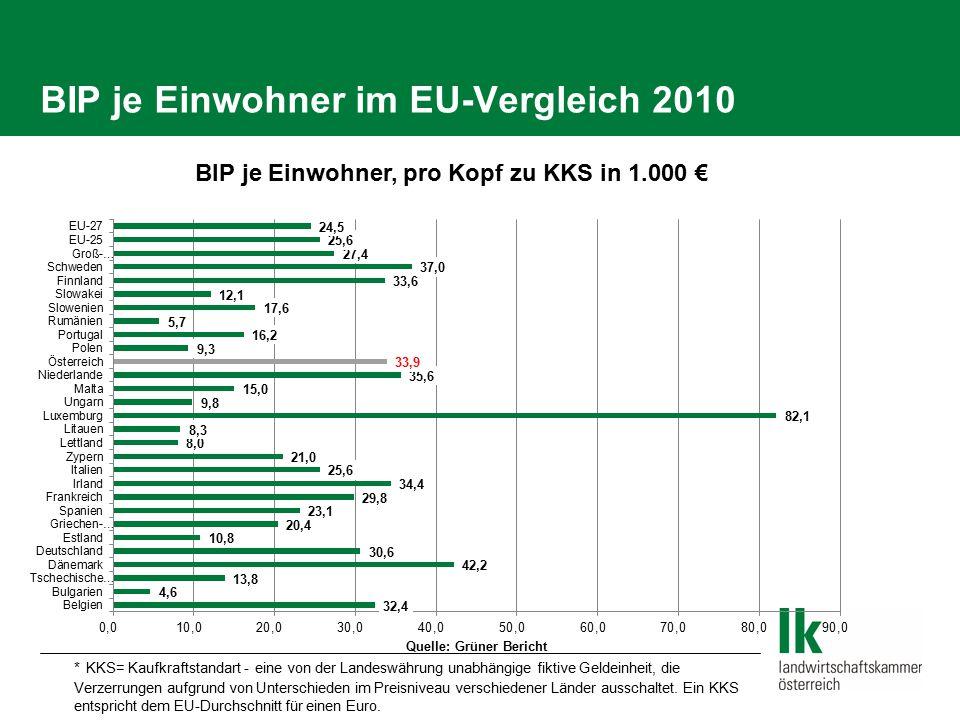BIP je Einwohner im EU-Vergleich 2010