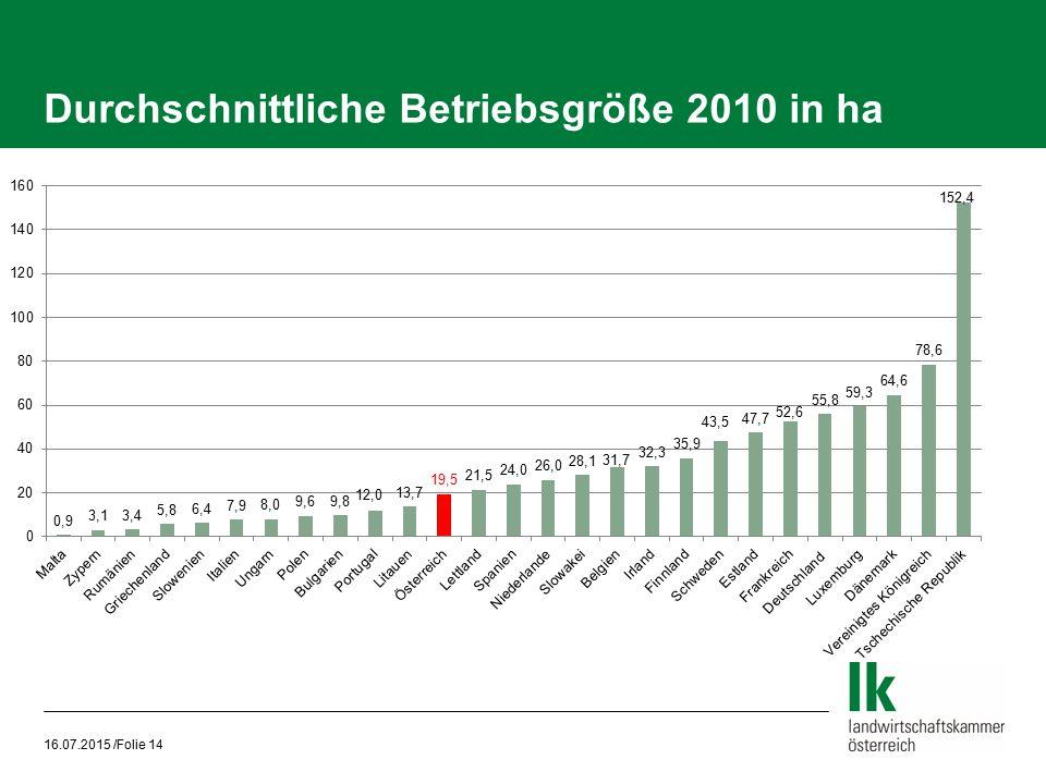 Durchschnittliche Betriebsgröße 2010 in ha