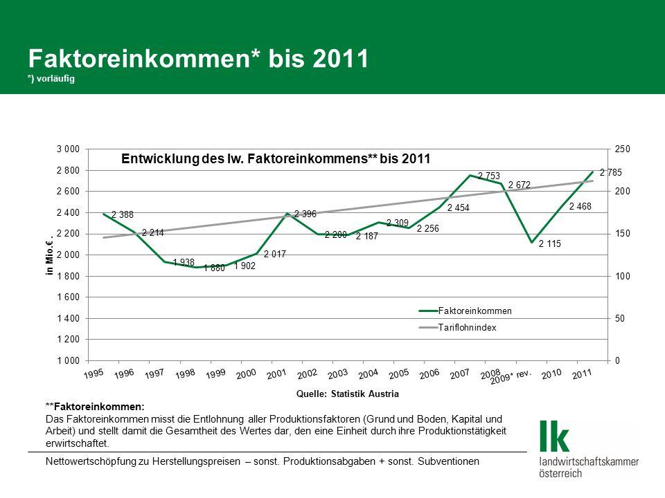 Faktoreinkommen* bis 2011 *) vorläufig