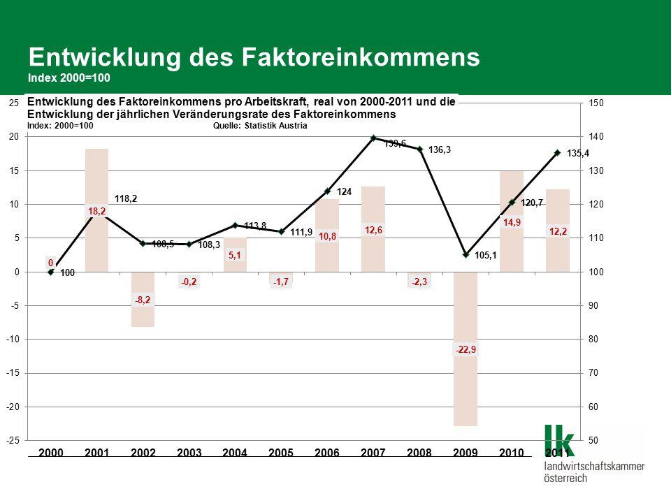 Entwicklung des Faktoreinkommens Index 2000=100