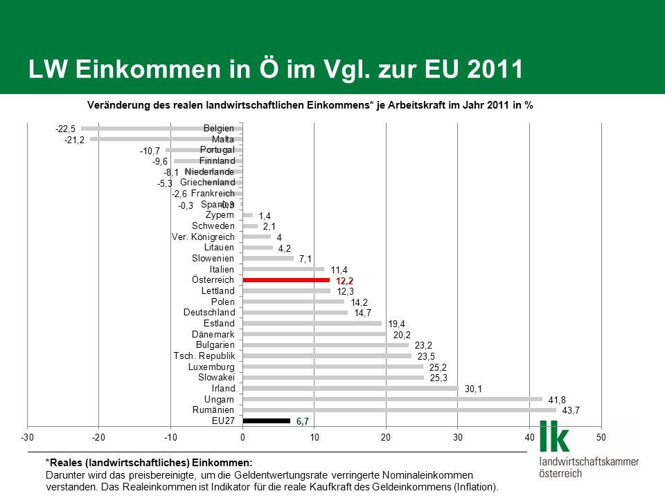 LW Einkommen in Ö im Vgl. zur EU 2011