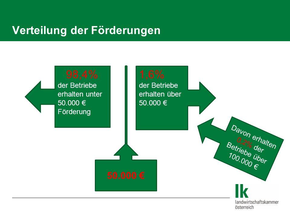 Verteilung der Förderungen