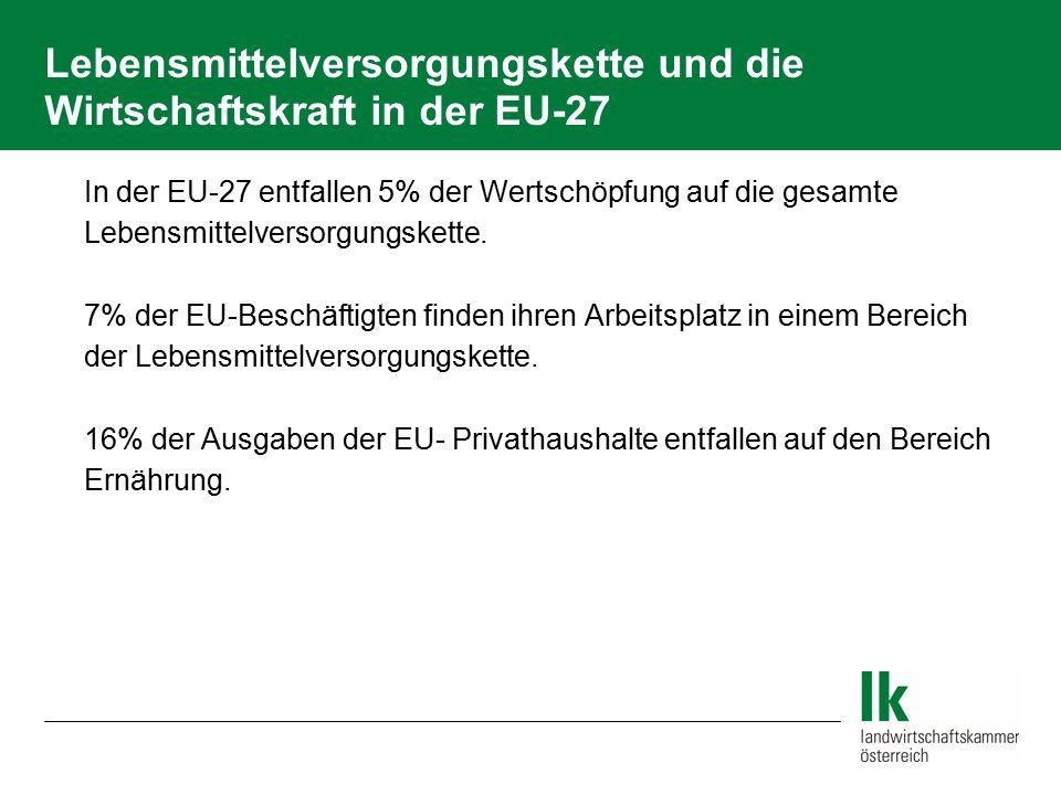 Lebensmittelversorgungskette und die Wirtschaftskraft in der EU-27