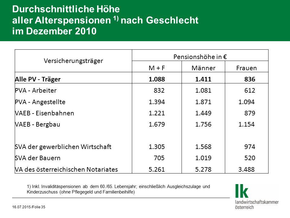 Durchschnittliche Höhe aller Alterspensionen 1) nach Geschlecht im Dezember 2010