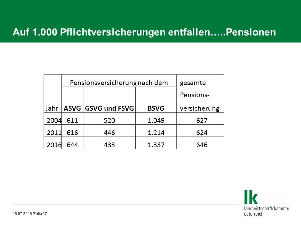 Auf 1.000 Pflichtversicherungen entfallen…..Pensionen