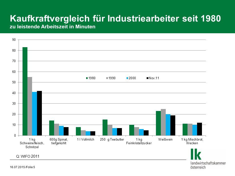 Kaufkraftvergleich für Industriearbeiter seit 1980 zu leistende Arbeitszeit in Minuten
