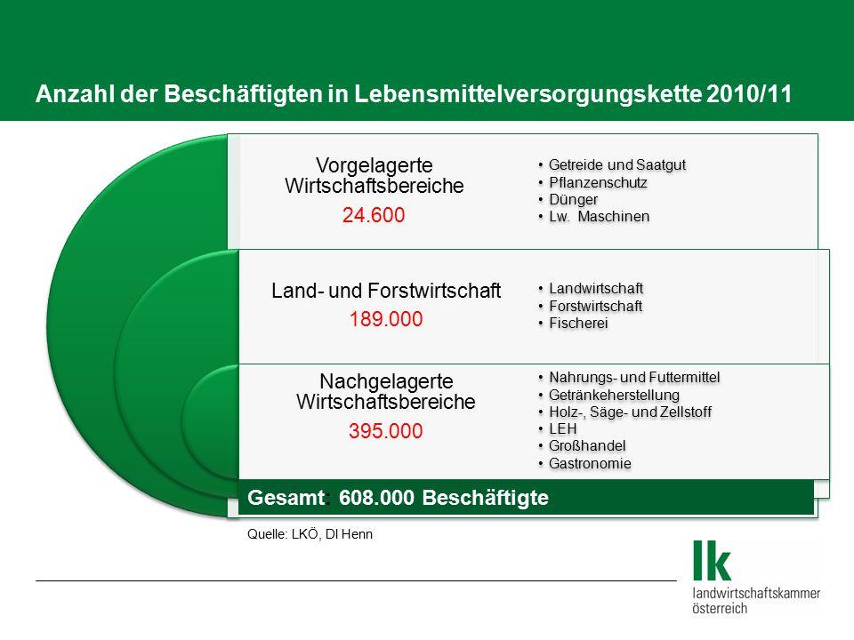 Anzahl der Beschäftigten in Lebensmittelversorgungskette 2010/11