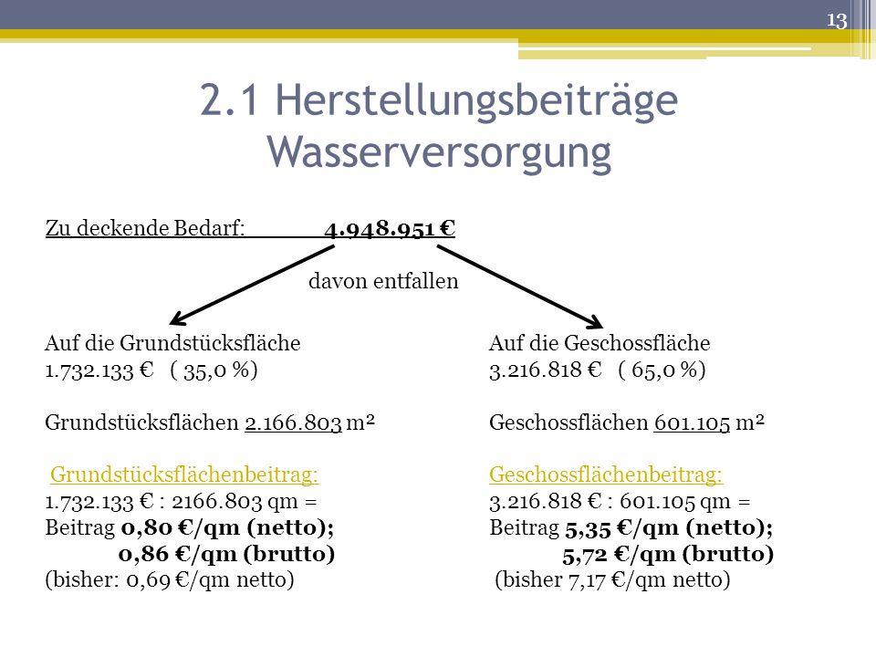 2.1 Herstellungsbeiträge Wasserversorgung
