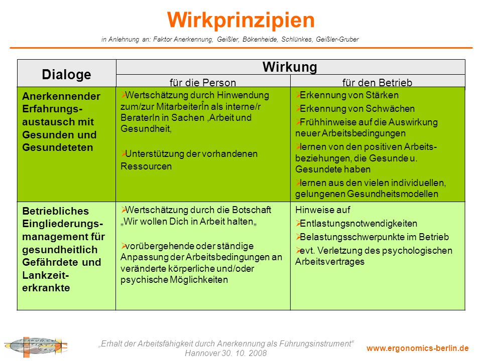 Wirkprinzipien Wirkung Dialoge für die Person für den Betrieb