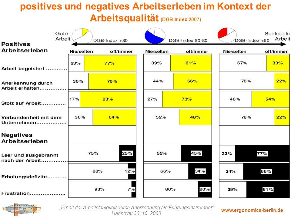 positives und negatives Arbeitserleben im Kontext der Arbeitsqualität (DGB-Index 2007)