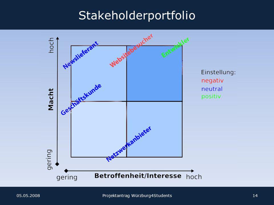 Stakeholderportfolio