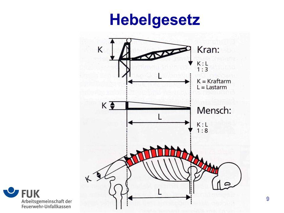 Hebelgesetz 9