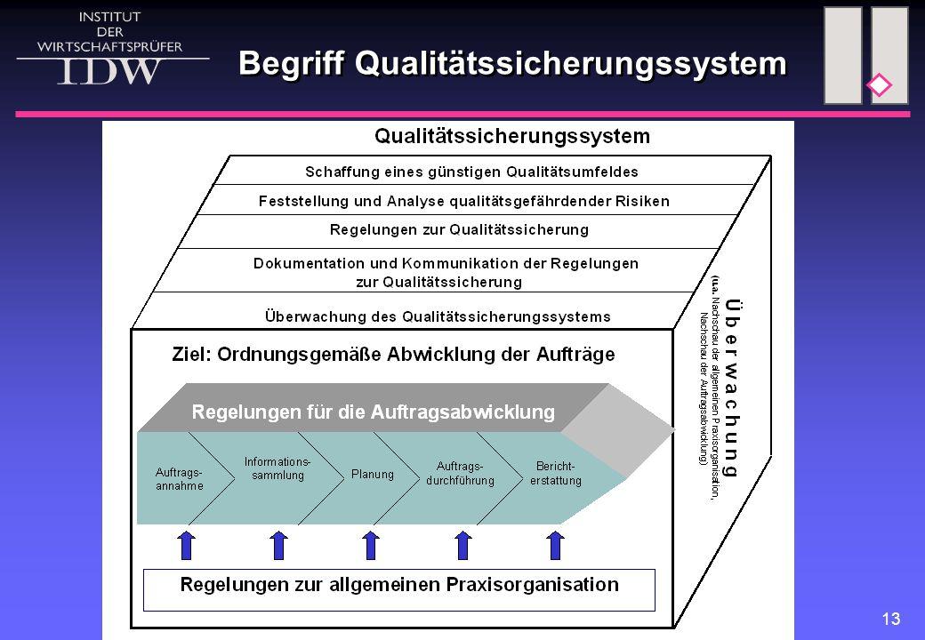 Begriff Qualitätssicherungssystem