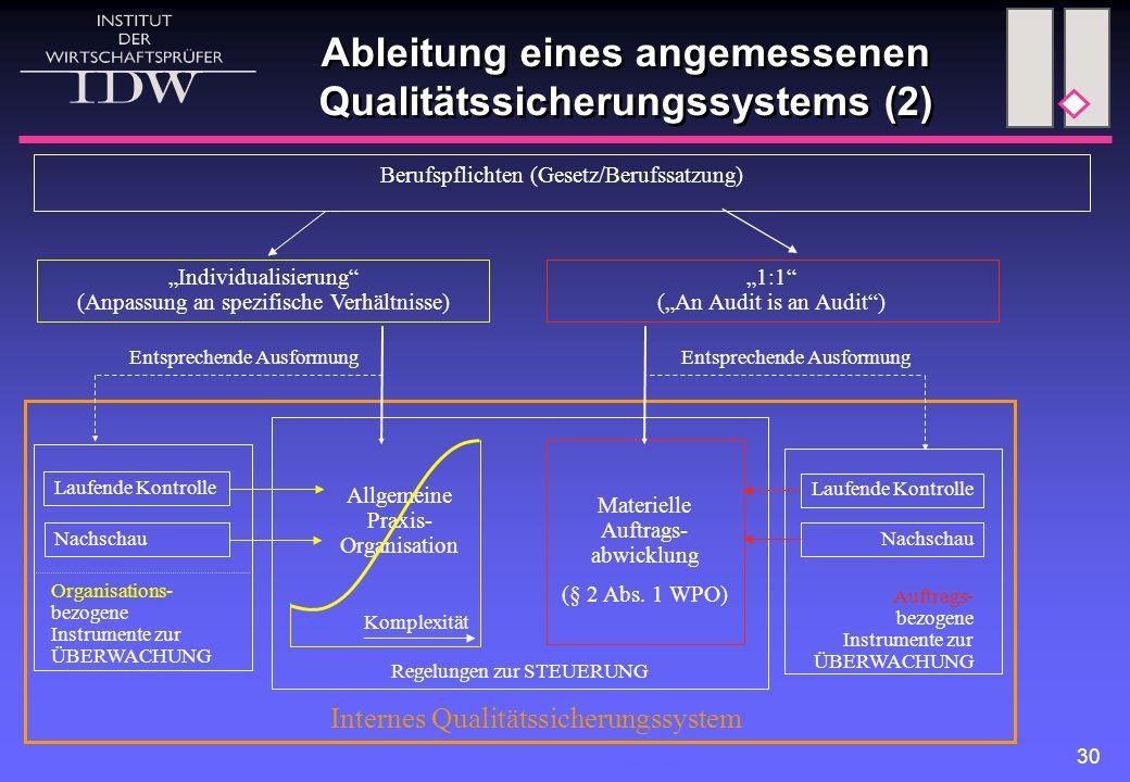 Ableitung eines angemessenen Qualitätssicherungssystems (2)