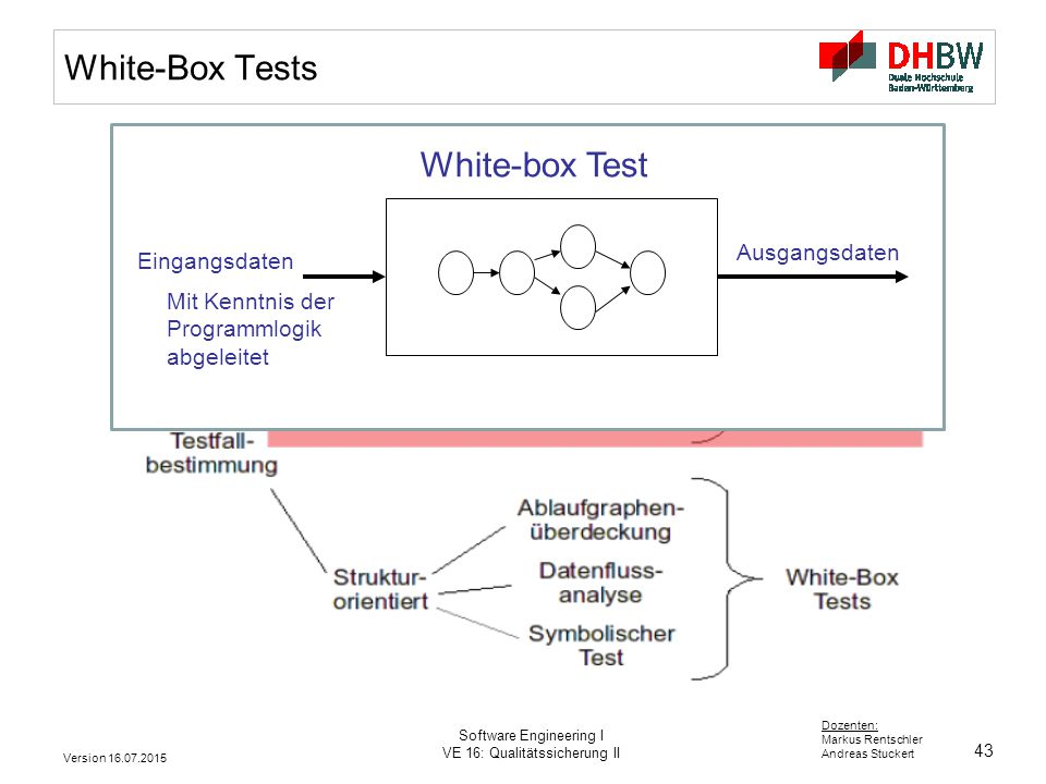 White-Box Tests White-box Test Ausgangsdaten Eingangsdaten
