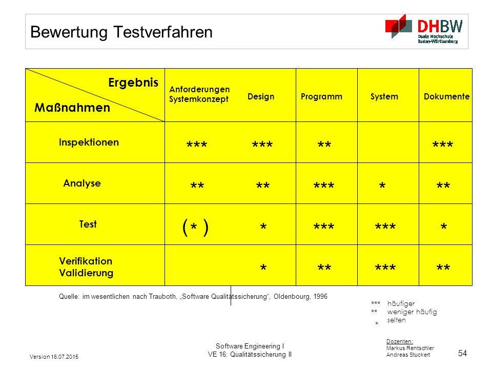 Bewertung Testverfahren