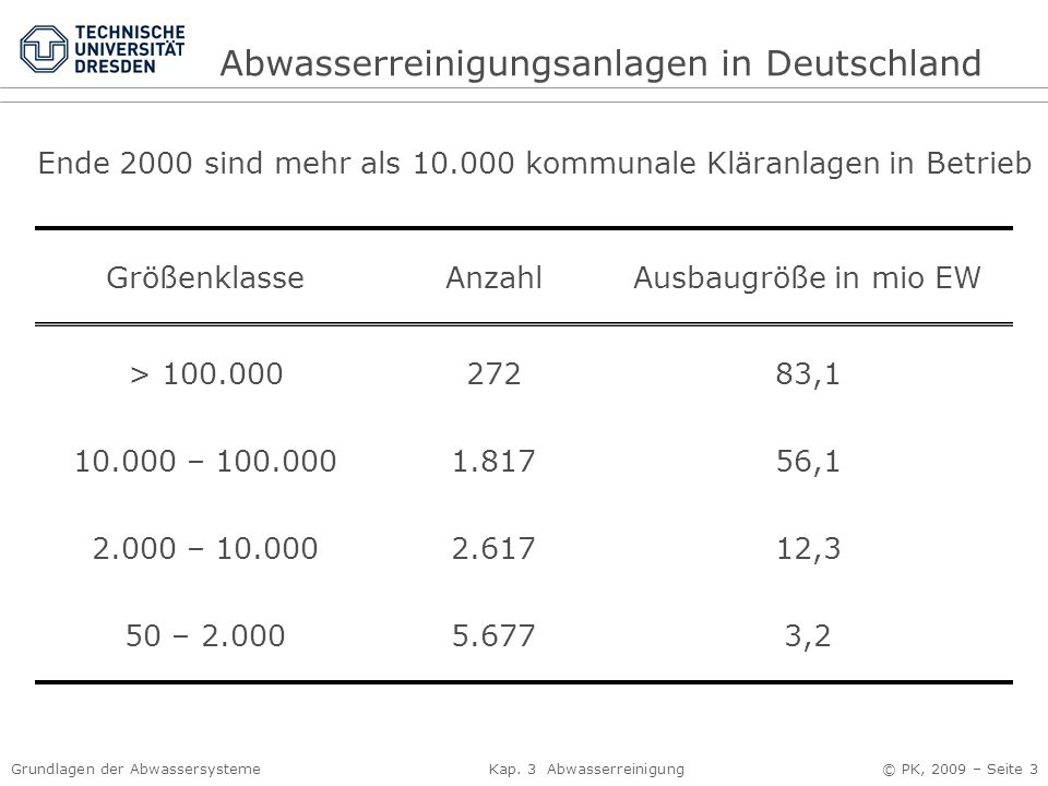 Abwasserreinigungsanlagen in Deutschland