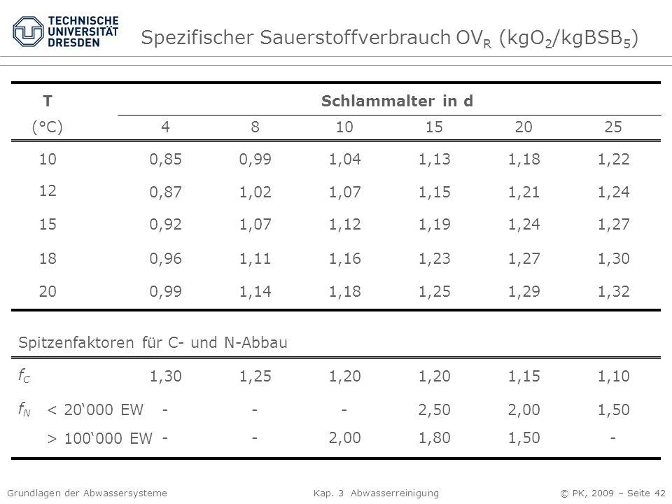 Spezifischer Sauerstoffverbrauch OVR (kgO2/kgBSB5)