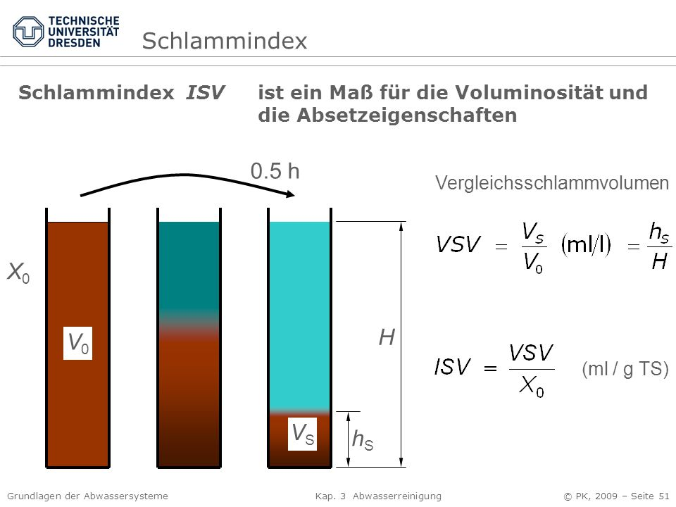 Schlammindex 0.5 h X0 H V0 VS hS