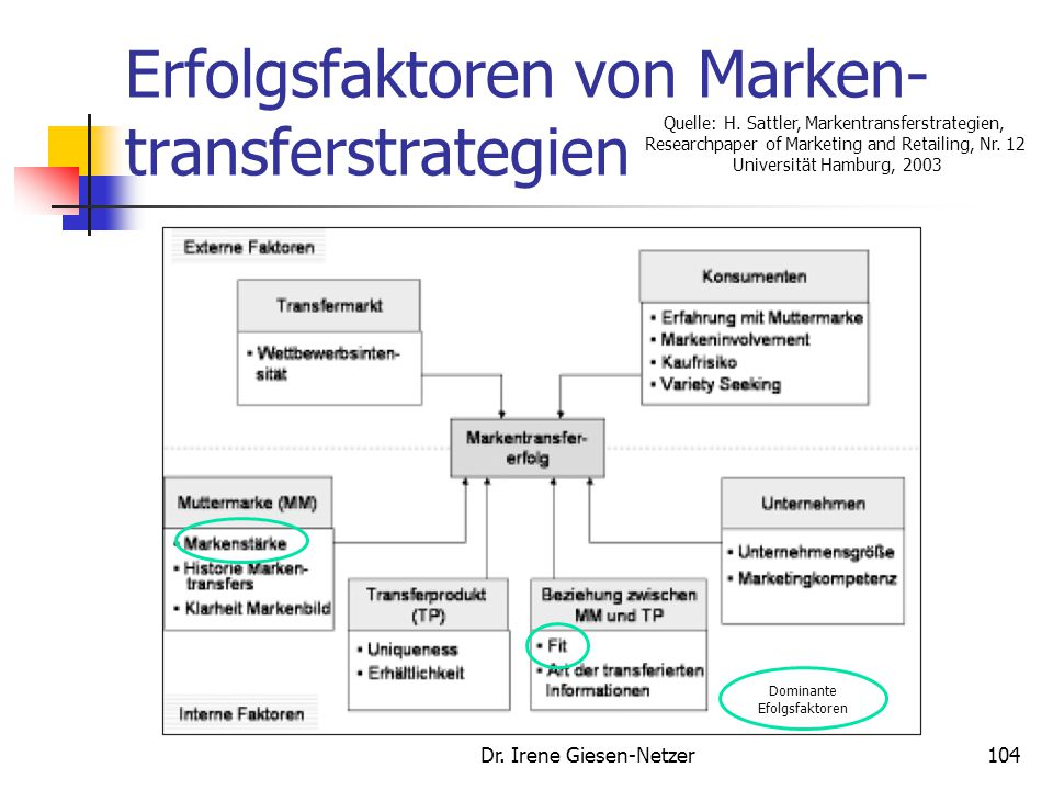Erfolgsfaktoren von Marken-transferstrategien