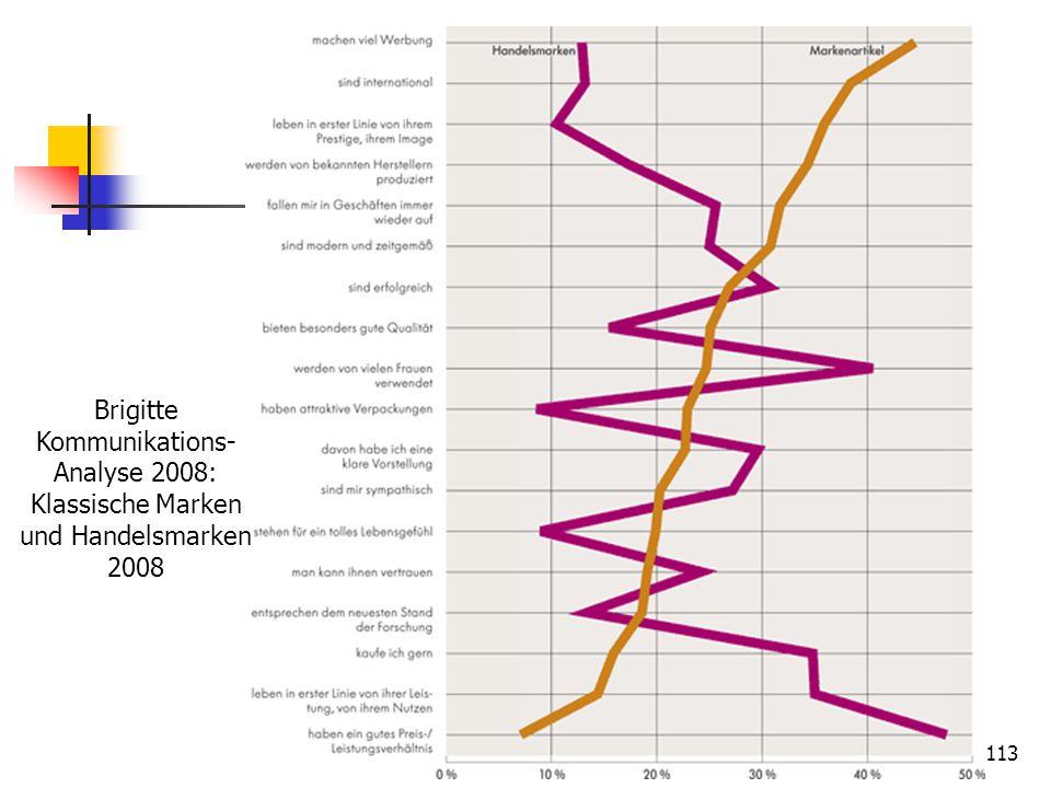 Brigitte Kommunikations-Analyse 2008: