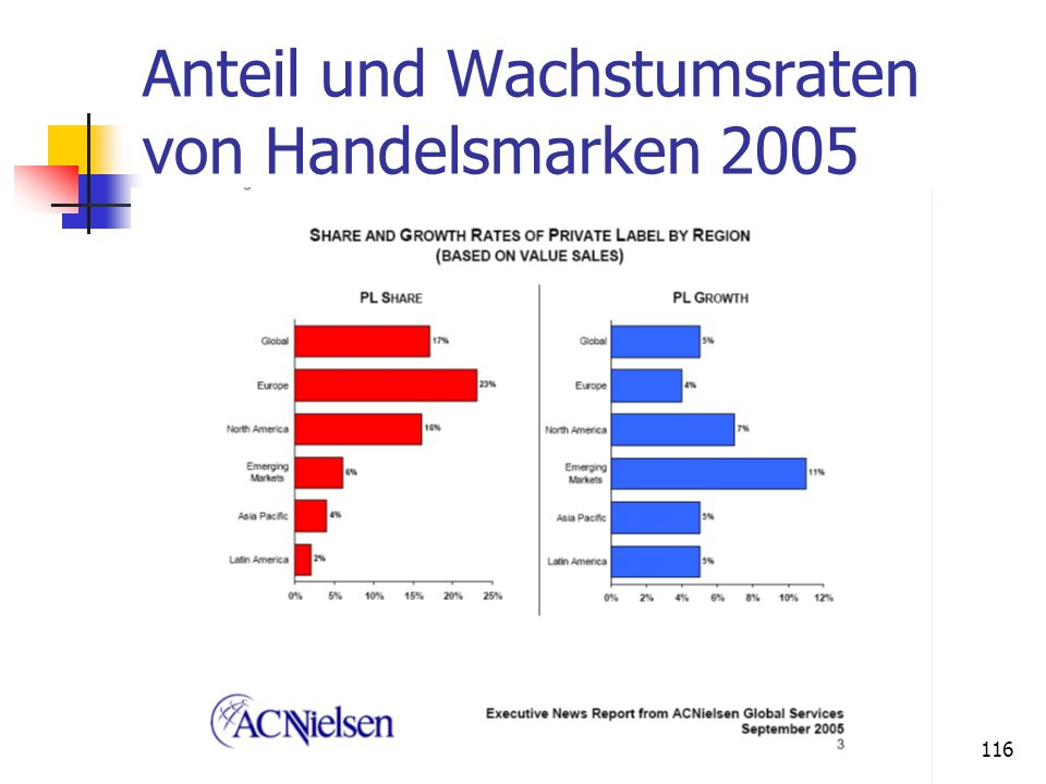 Anteil und Wachstumsraten von Handelsmarken 2005