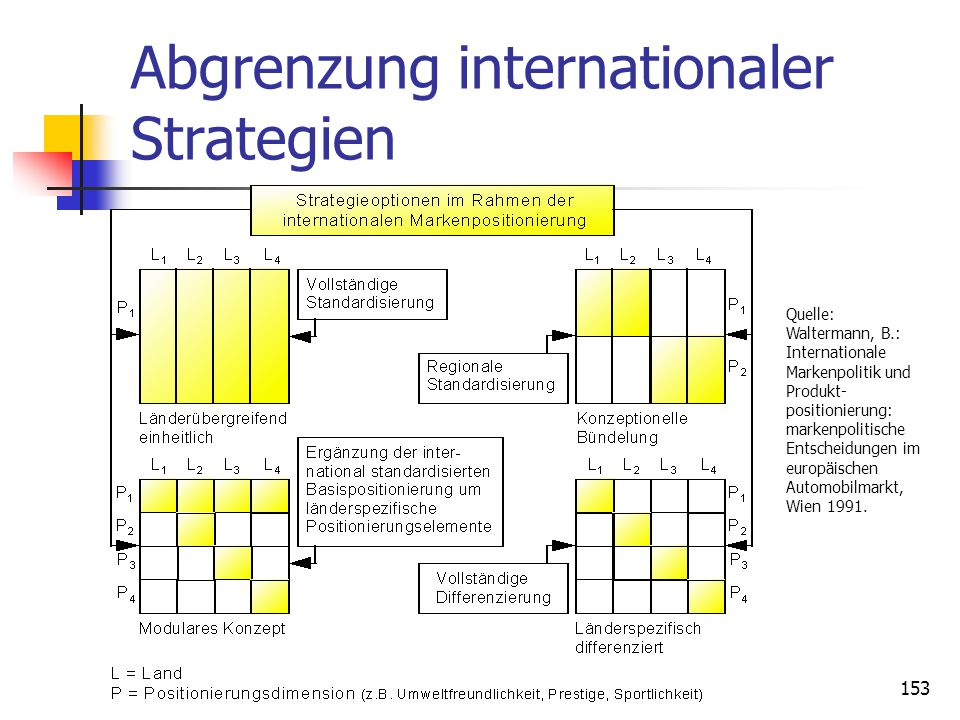 Abgrenzung internationaler Strategien
