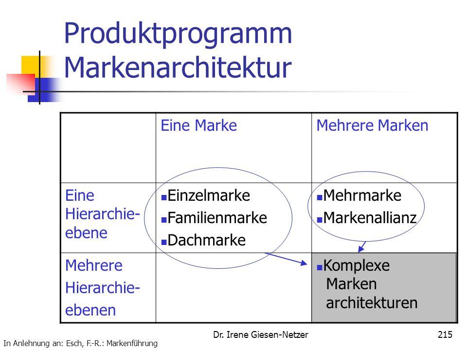 Produktprogramm Markenarchitektur